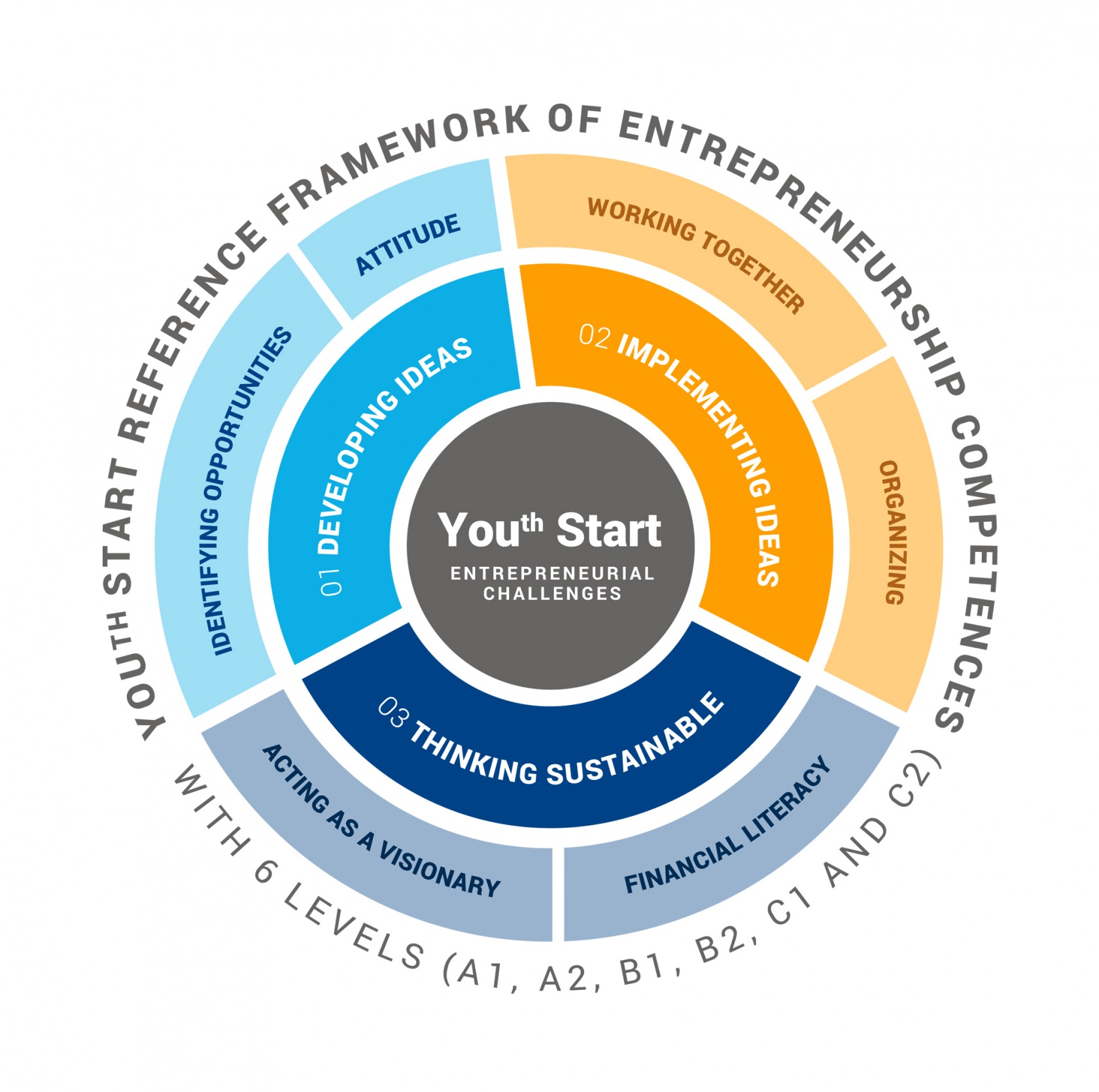 USTART-learning-program-DIAGRAM-white-background.jpg